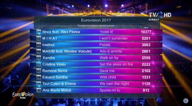 Romania results final 2017