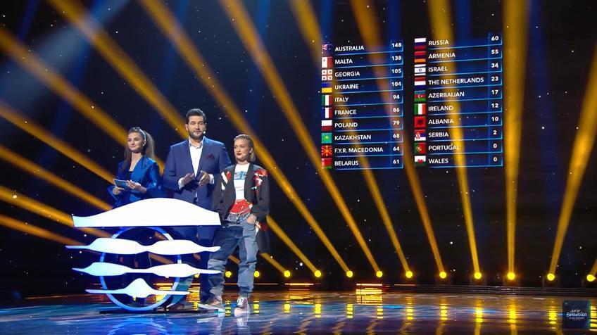 JUNIOR EUROVISION 2018: Συγχαρητήρια Πολωνία!